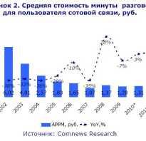 Российский рынок сотовой связи функционирует в рамках