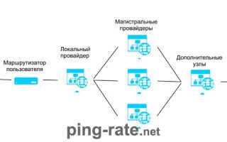 Измерение пинга интернета