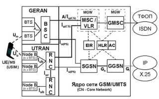 Структура 3g сети